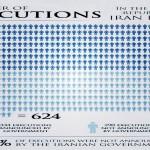 Más de 600 ejecuciones en Irán
