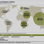 Musulmanes: cuántos son y dónde viven
