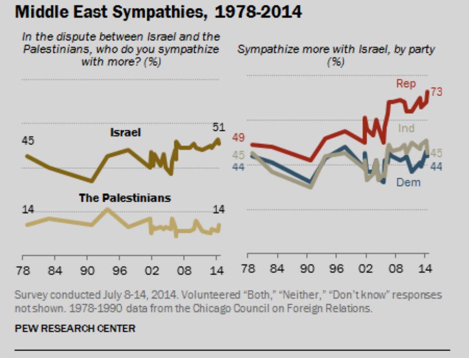 encuesta-pew-eeuu-israel-palestina