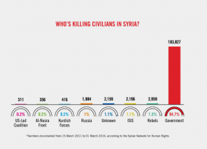 muertes-siria